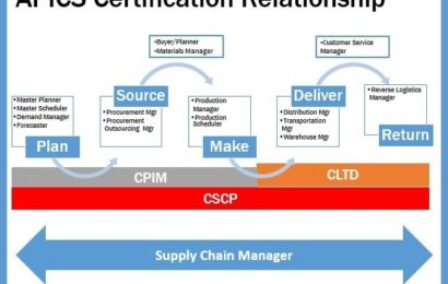supply chain certification
